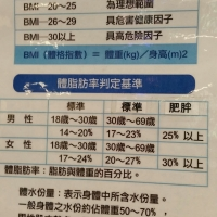 Asian Percentage Body Fat Expectations