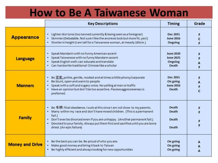 How to Be A Taiwanese Woman